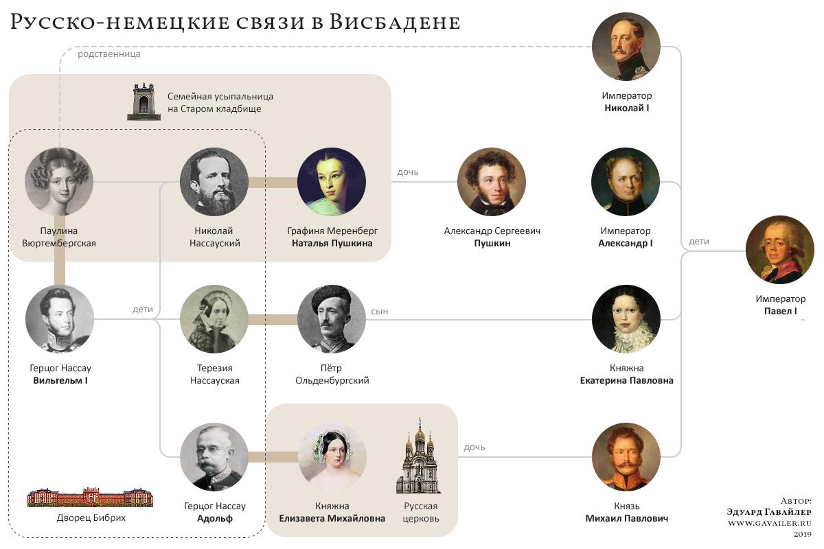 Русско-немецкие связи в Висбадене
